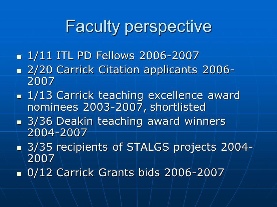 Faculty perspective 1/11 ITL PD Fellows 2006-2007 1/11 ITL PD Fellows 2006-2007 2/20 Carrick Citation applicants 2006- 2007 2/20 Carrick Citation applicants 2006- 2007 1/13 Carrick teaching excellence award nominees 2003-2007, shortlisted 1/13 Carrick teaching excellence award nominees 2003-2007, shortlisted 3/36 Deakin teaching award winners 2004-2007 3/36 Deakin teaching award winners 2004-2007 3/35 recipients of STALGS projects 2004- 2007 3/35 recipients of STALGS projects 2004- 2007 0/12 Carrick Grants bids 2006-2007 0/12 Carrick Grants bids 2006-2007