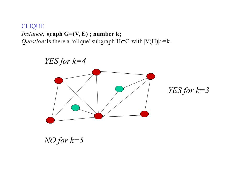 CLIQUE Instance: graph G=(V, E) ; number k; Question:Is there a 'clique' subgraph H  G with |V(H)|>=k YES for k=3 YES for k=4 NO for k=5