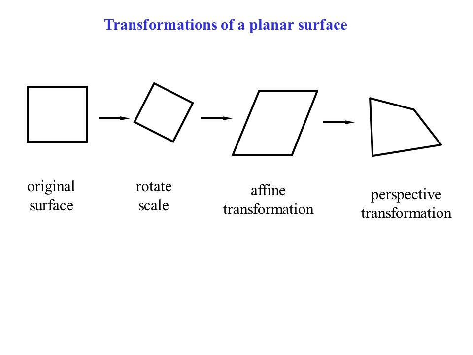 Transformations of a planar surface original surface rotate scale affine transformation perspective transformation