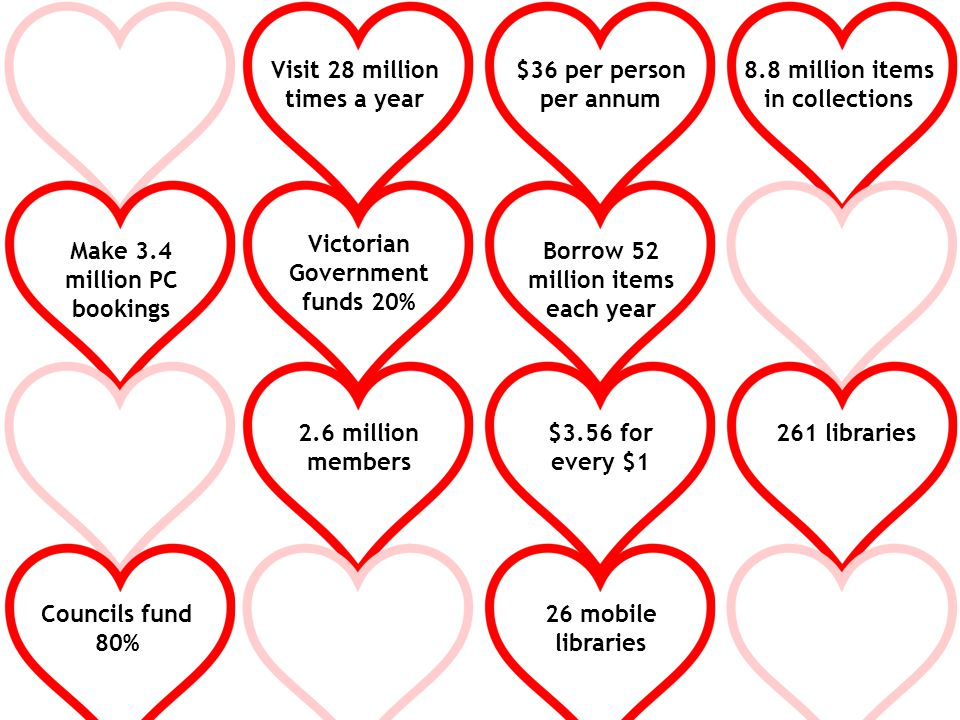 2.6 million members Borrow 52 million items each year Visit 28 million times a year Make 3.4 million PC bookings 261 libraries 26 mobile libraries 8.8 million items in collections Councils fund 80% Victorian Government funds 20% $36 per person per annum $3.56 for every $1