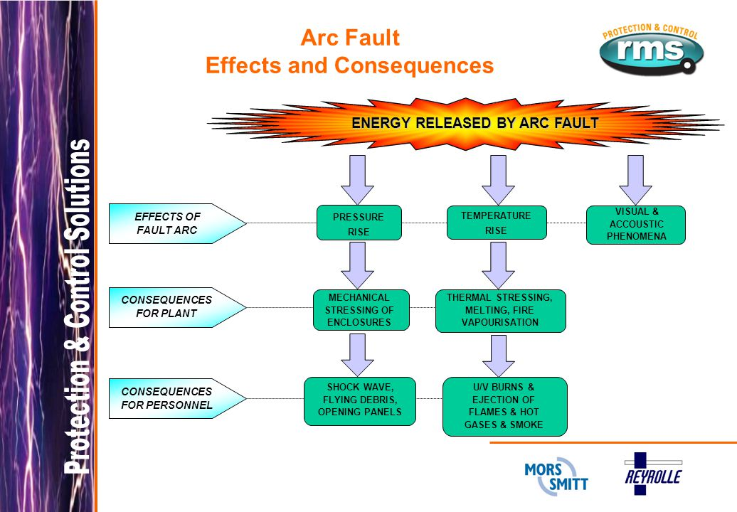 Arc Fault Effects and Consequences ENERGY RELEASED BY ARC FAULT PRESSURE RISE TEMPERATURE RISE VISUAL & ACCOUSTIC PHENOMENA EFFECTS OF FAULT ARC CONSEQUENCES FOR PLANT MECHANICAL STRESSING OF ENCLOSURES THERMAL STRESSING, MELTING, FIRE VAPOURISATION CONSEQUENCES FOR PERSONNEL SHOCK WAVE, FLYING DEBRIS, OPENING PANELS U/V BURNS & EJECTION OF FLAMES & HOT GASES & SMOKE