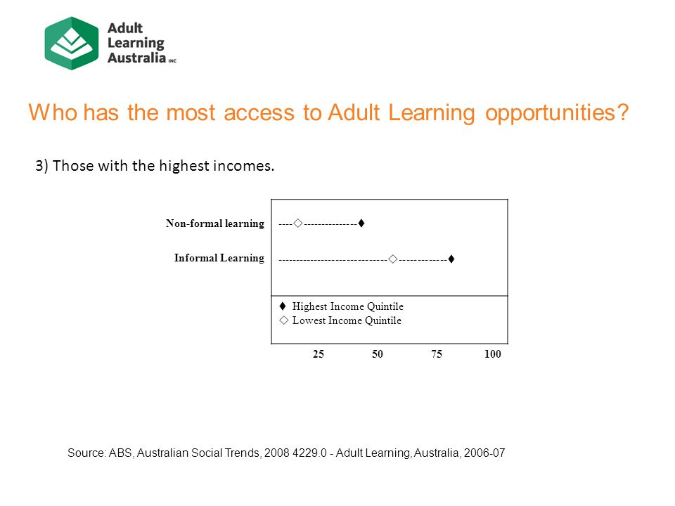 Who has the most access to Adult Learning opportunities.