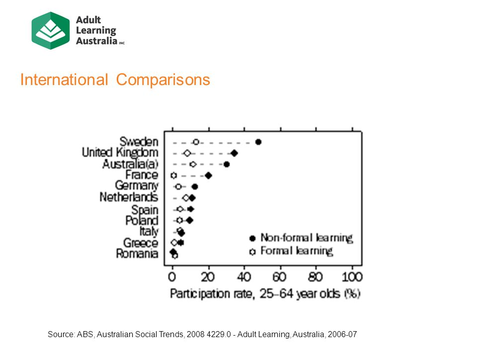 International Comparisons Source: ABS, Australian Social Trends, Adult Learning, Australia,
