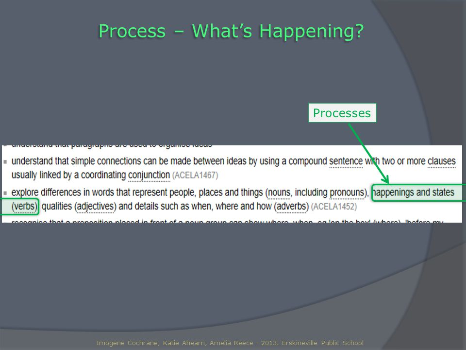 Process – What's Happening