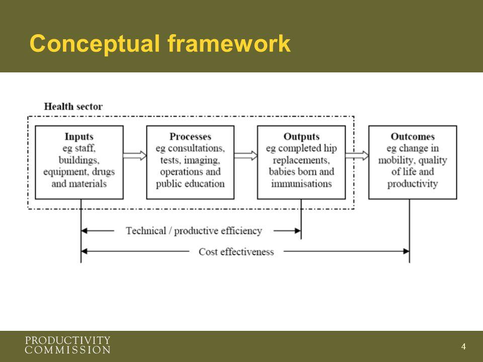 4 Conceptual framework