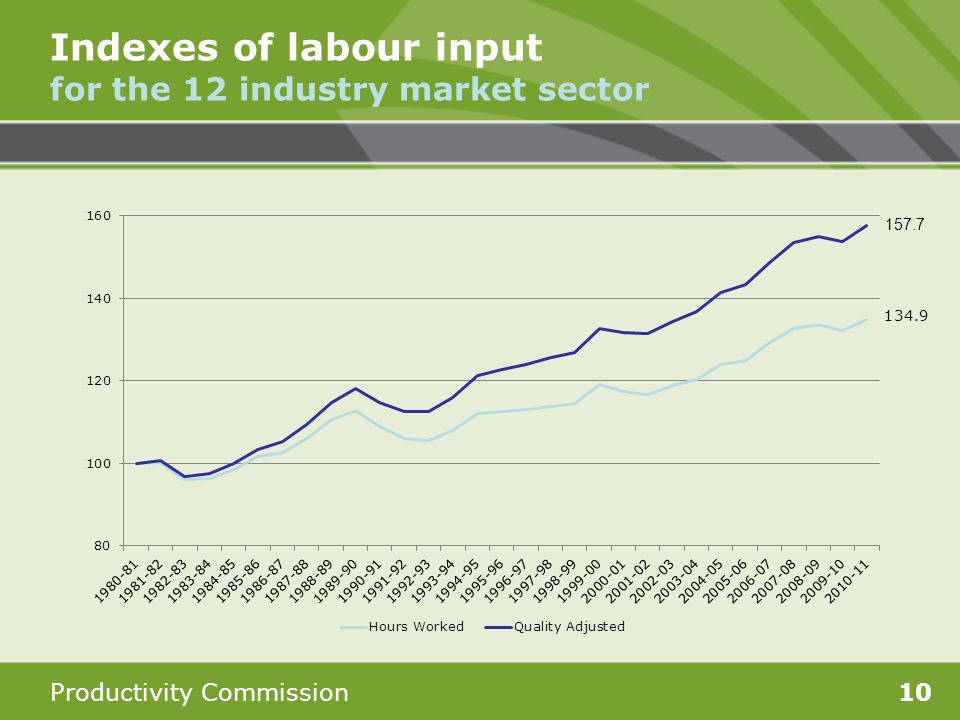 Productivity Commission10 Indexes of labour input for the 12 industry market sector 134.9 157.7