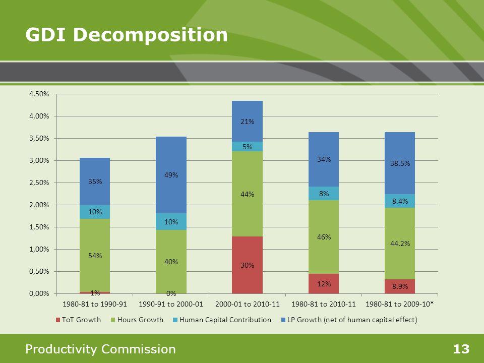 Productivity Commission13 GDI Decomposition