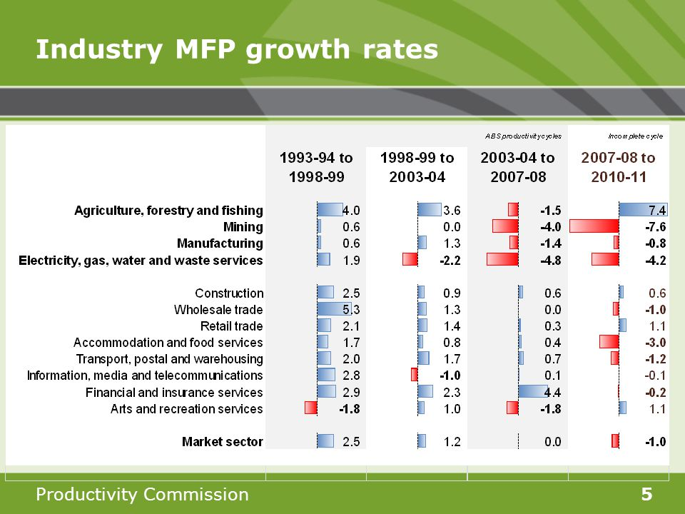 Productivity Commission5 Industry MFP growth rates