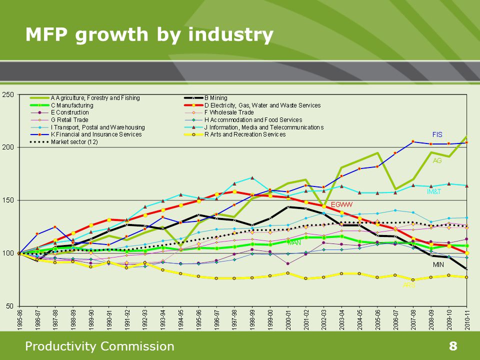 Productivity Commission8 MFP growth by industry