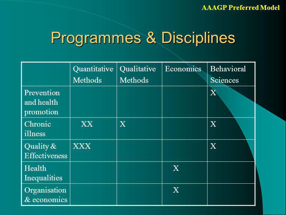 AAAGP Preferred Model Prevention & health promotion Chronic Illness Quality & Evidence-based Practice Organisation &Economics Health Inequalities PHCRIS ANU & PHCRIS