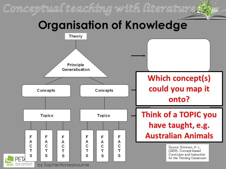 by Sophie Honeybourne Organisation of Knowledge Think of a TOPIC you have taught, e.g.