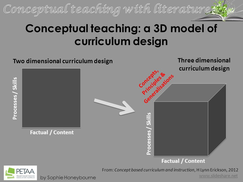 by Sophie Honeybourne Conceptual teaching: a 3D model of curriculum design From: Concept based curriculum and instruction, H Lynn Erickson, 2012 www.slideshare.net Factual / Content Processes / Skills Two dimensional curriculum design Concepts, Principles & Generalisations Processes / Skills Factual / Content Three dimensional curriculum design