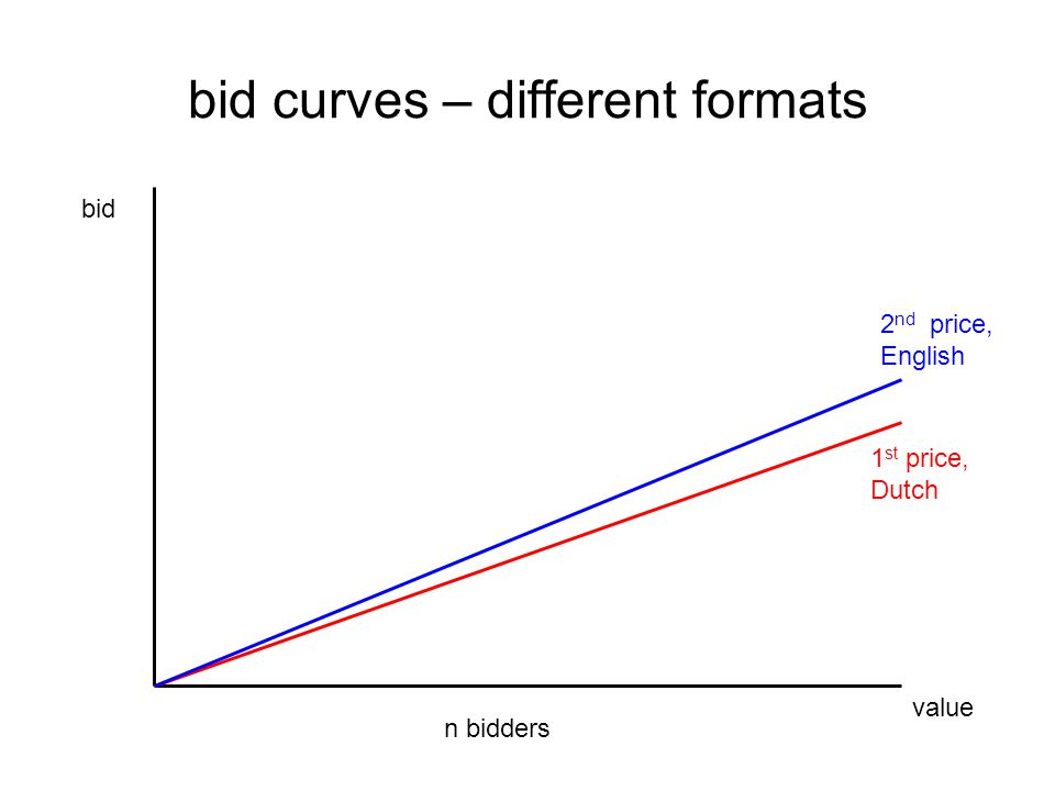 value bid 1 st price, Dutch bid curves – different formats n bidders 2 nd price, English