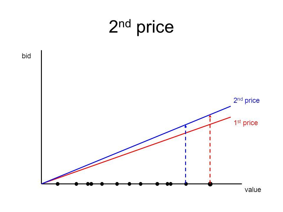 value bid 1 st price 2 nd price