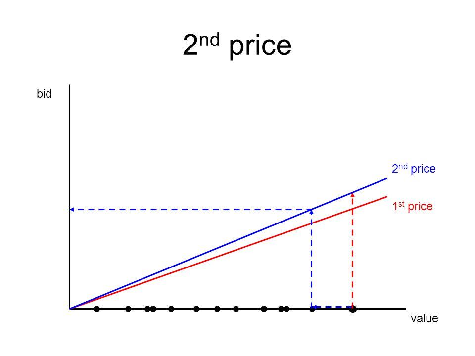 value bid 1 st price 2 nd price revenue equivalence