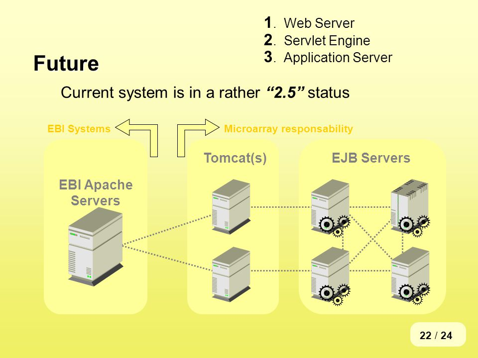 22 / 24 Future 1.Web Server 2.Servlet Engine 3.Application Server Current system is in a rather 2.5 status EJB ServersTomcat(s) EBI Apache Servers EBI SystemsMicroarray responsability