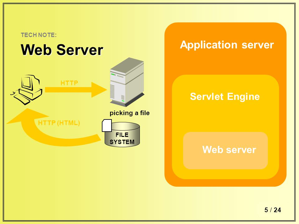 6 / TECH NOTE: Web Server Application server Servlet Engine Web server 5 / 24 FILE SYSTEM HTTP HTTP (HTML) picking a file