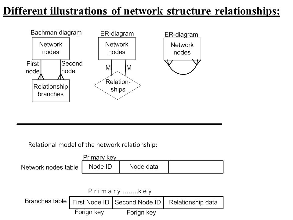 Different illustrations of network structure relationships: