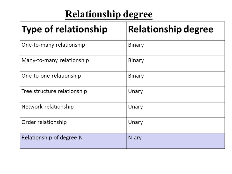 Relationship degree Type of relationshipRelationship degree One-to-many relationshipBinary Many-to-many relationshipBinary One-to-one relationshipBina