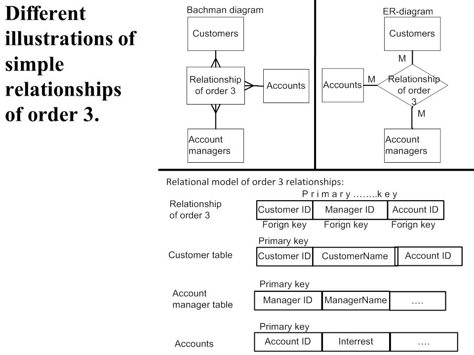 Different illustrations of simple relationships of degree 3.