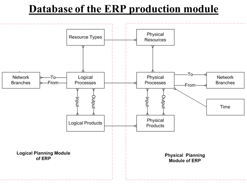 Database of the ERP production module