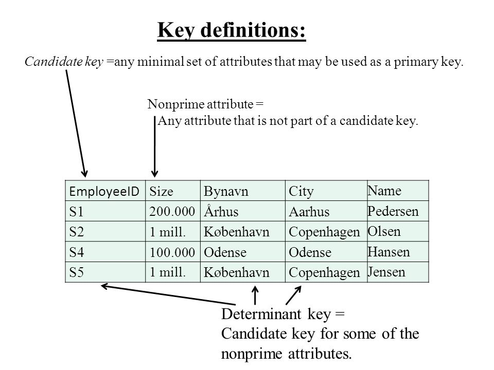 Key definitions: Candidate key =any minimal set of attributes that may be used as a primary key.