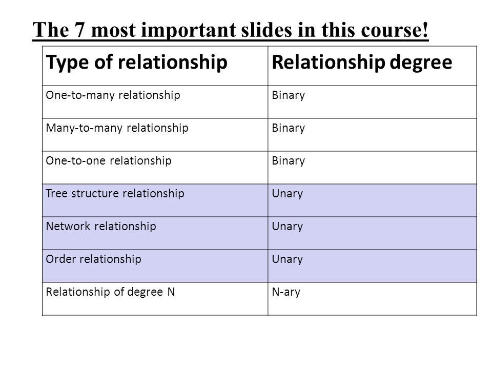 The 7 most important slides in this course! Type of relationshipRelationship degree One-to-many relationshipBinary Many-to-many relationshipBinary One