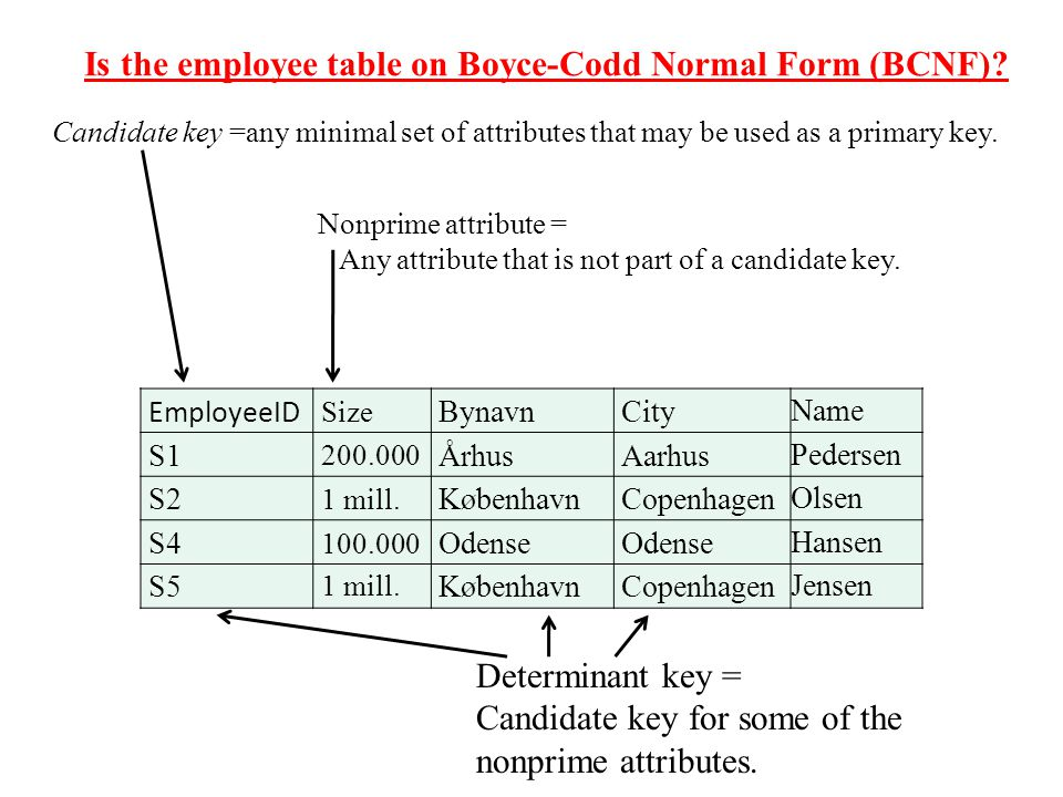 Is the employee table on Boyce-Codd Normal Form (BCNF).