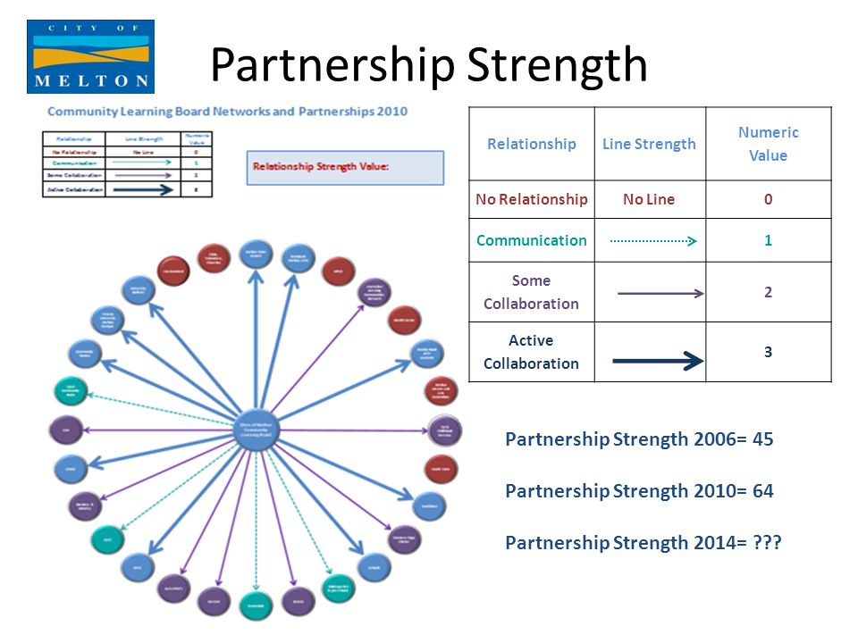 Partnership Strength RelationshipLine Strength Numeric Value No RelationshipNo Line0 Communication1 Some Collaboration 2 Active Collaboration 3 Partnership Strength 2006= 45 Partnership Strength 2010= 64 Partnership Strength 2014=