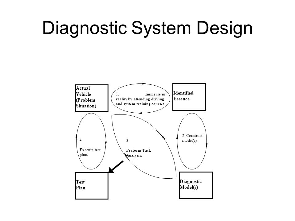 Diagnostic System Design Actual Vehicle (Problem Situation) Identified Essence Diagnostic Model(s) Test Plan 1.Immerse in reality by attending driving and system training courses.