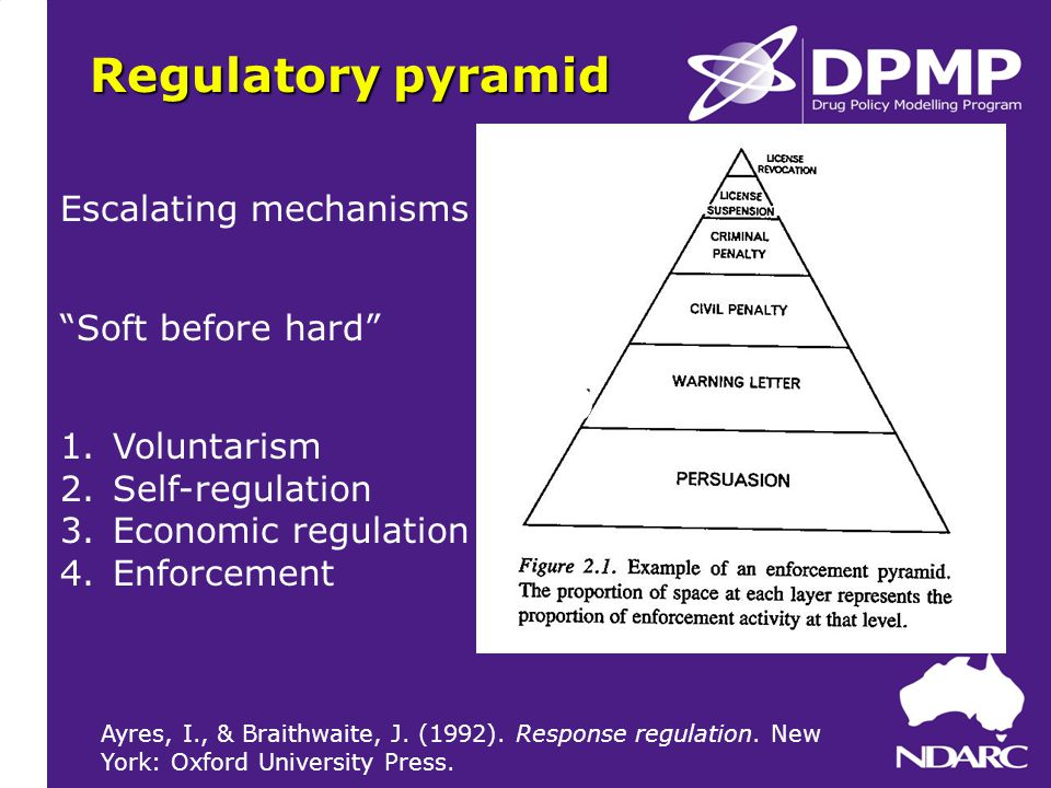 Regulatory pyramid Escalating mechanisms Soft before hard 1.Voluntarism 2.Self-regulation 3.Economic regulation 4.Enforcement Ayres, I., & Braithwaite, J.