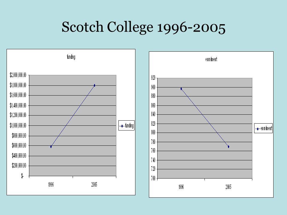 Scotch College 1996-2005