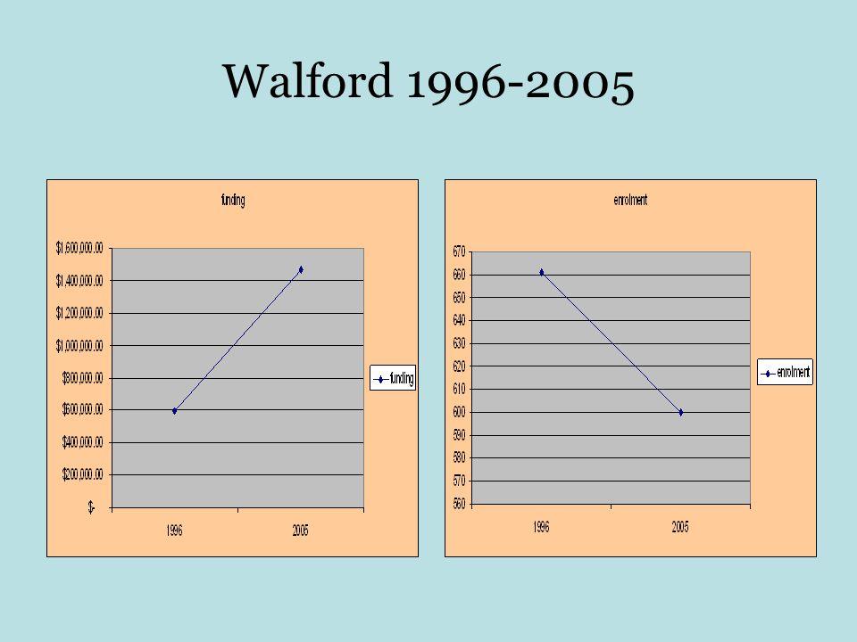 Walford 1996-2005