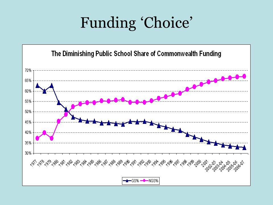 Funding 'Choice'
