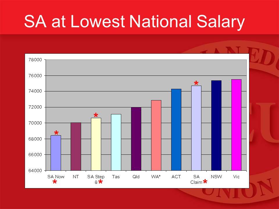SA at Lowest National Salary ** * * * *