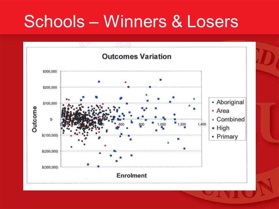 Schools – Winners & Losers
