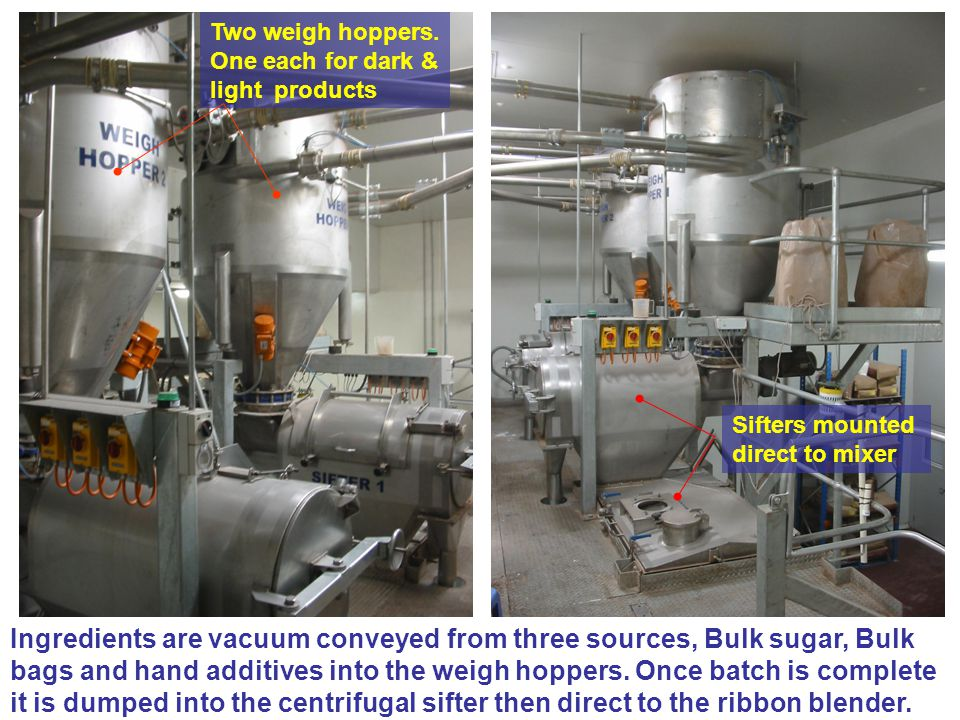 Ingredients are vacuum conveyed from three sources, Bulk sugar, Bulk bags and hand additives into the weigh hoppers. Once batch is complete it is dump