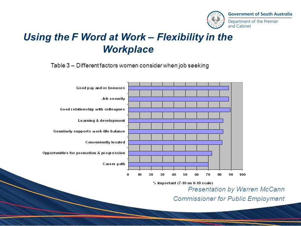 Using the F Word at Work – Flexibility in the Workplace Key findings from the research: Presentation by Warren McCann Commissioner for Public Employment flexibility highly valued limited uptake