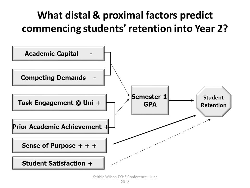 What distal & proximal factors predict commencing students' retention into Year 2.
