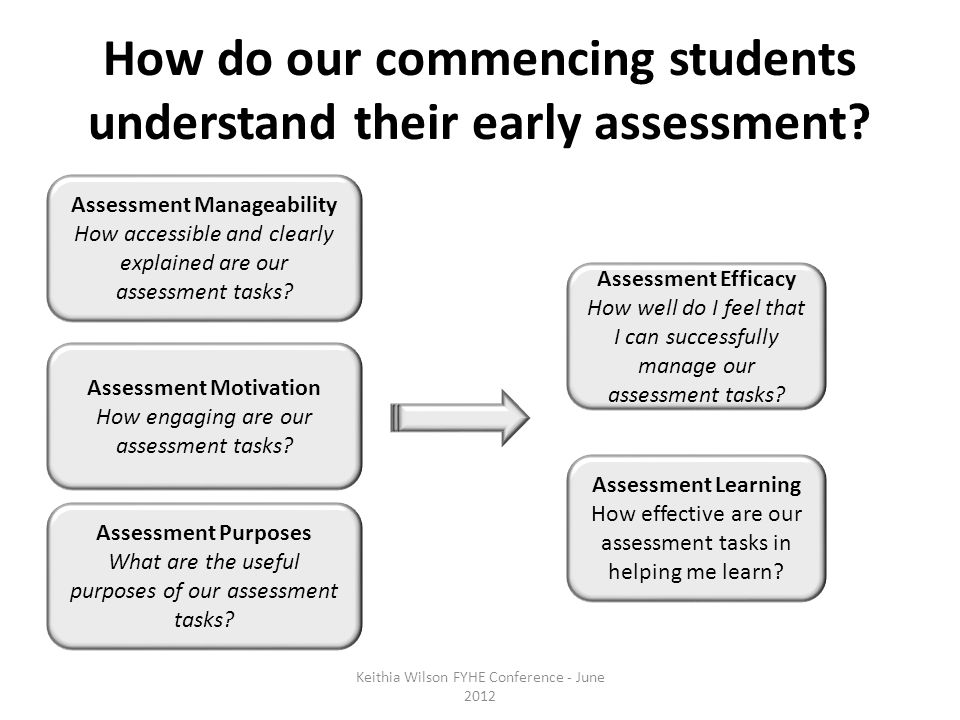 How do our commencing students understand their early assessment.