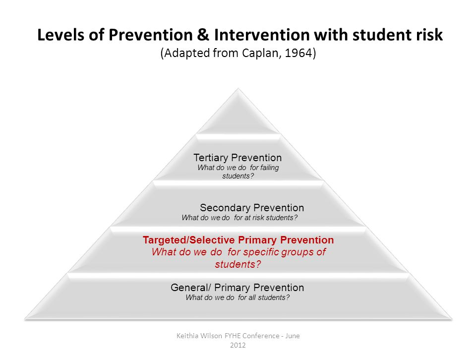 Levels of Prevention & Intervention with student risk (Adapted from Caplan, 1964) Tertiary Prevention What do we do for failing students.