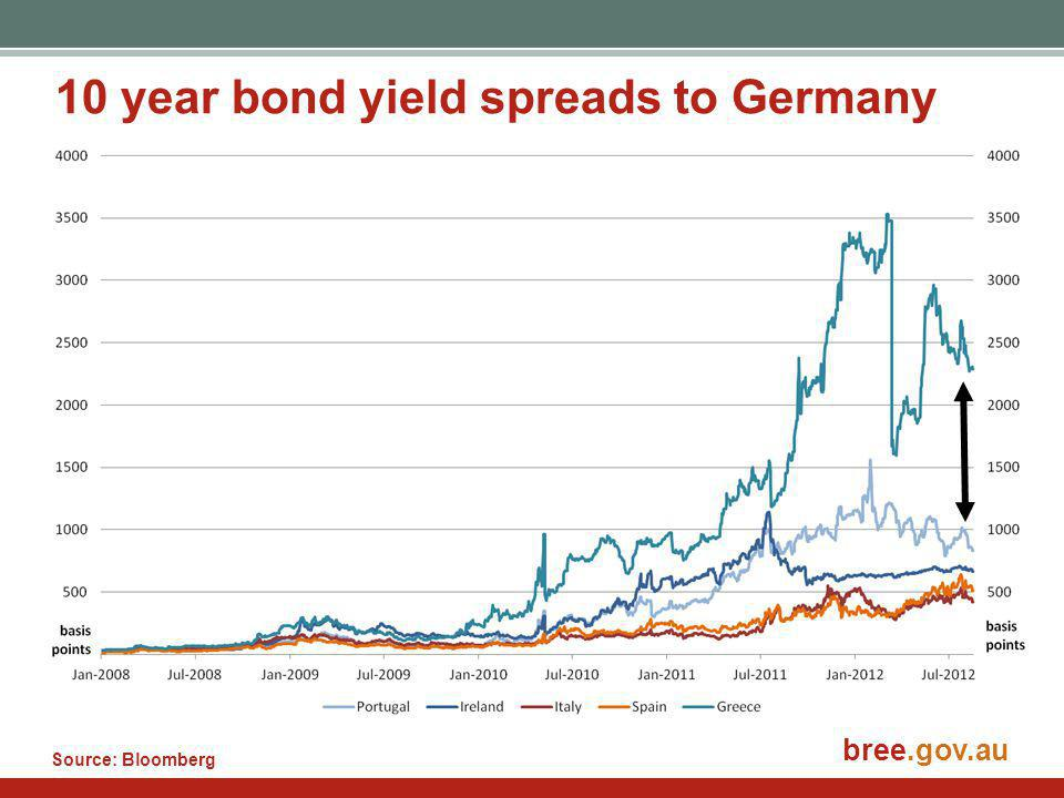 bree.gov.au 10 year bond yield spreads to Germany Source: Bloomberg