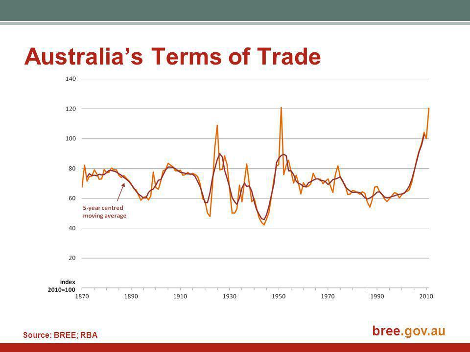 bree.gov.au Australia's Terms of Trade Source: BREE; RBA
