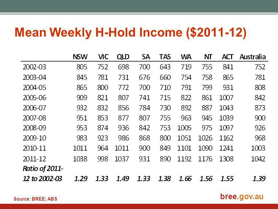 bree.gov.au Mean Weekly H-Hold Income ($2011-12) Source: BREE; ABS