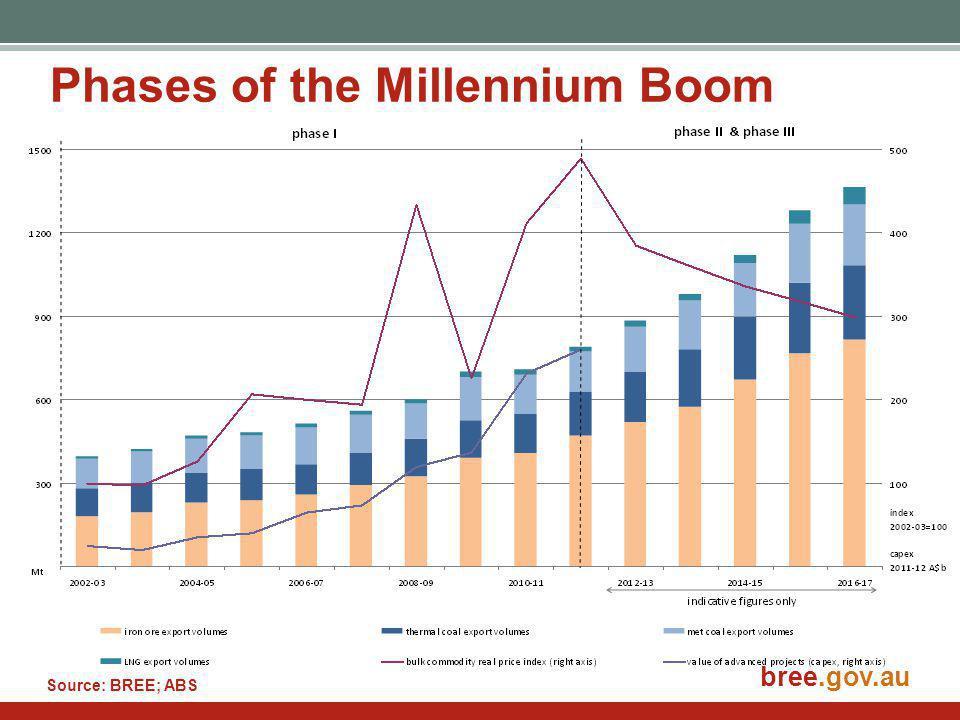 bree.gov.au Phases of the Millennium Boom bree.gov.au Source: BREE; ABS