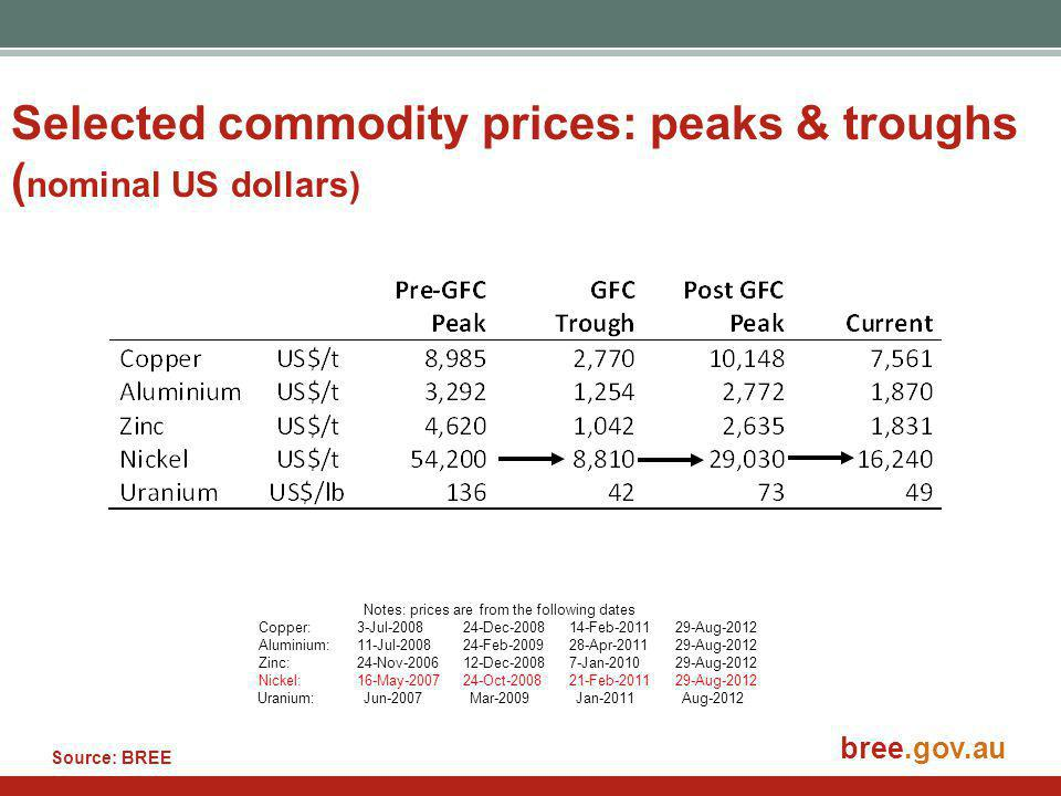 bree.gov.au Selected commodity prices: peaks & troughs ( nominal US dollars) Notes: prices are from the following dates Copper: 3-Jul-200824-Dec-200814-Feb-201129-Aug-2012 Aluminium: 11-Jul-200824-Feb-200928-Apr-201129-Aug-2012 Zinc:24-Nov-200612-Dec-20087-Jan-201029-Aug-2012 Nickel: 16-May-200724-Oct-200821-Feb-201129-Aug-2012 Uranium: Jun-2007Mar-2009Jan-2011Aug-2012 Source: BREE