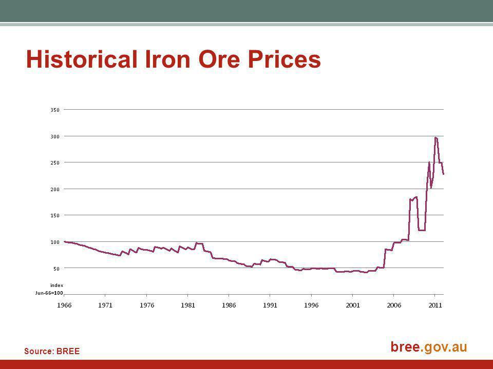 bree.gov.au Historical Iron Ore Prices Source: BREE