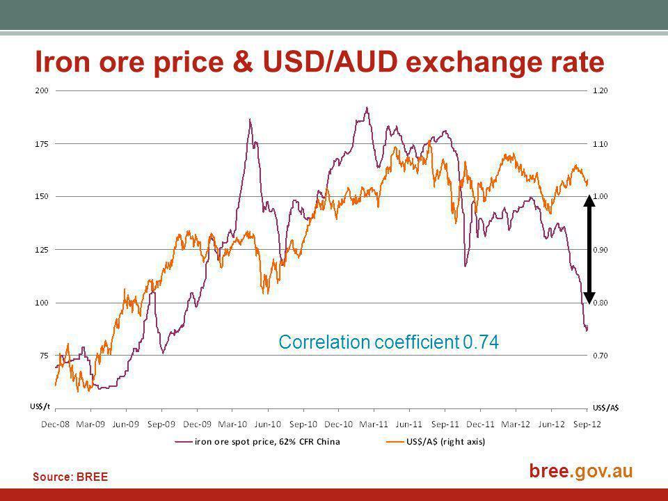 bree.gov.au Iron ore price & USD/AUD exchange rate Source: BREE Correlation coefficient 0.74