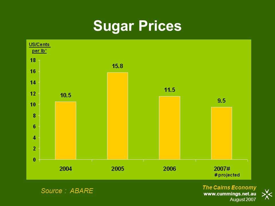Sugar Prices The Cairns Economy www.cummings.net.au August 2007 Source : ABARE