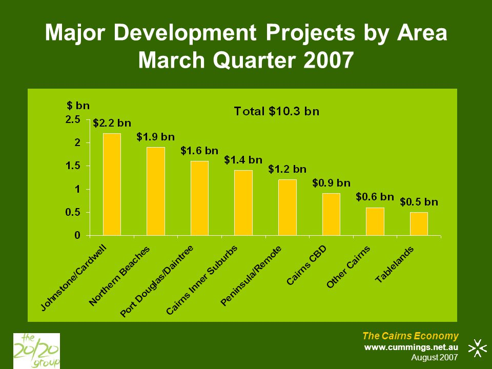 Major Development Projects by Area March Quarter 2007 The Cairns Economy www.cummings.net.au August 2007